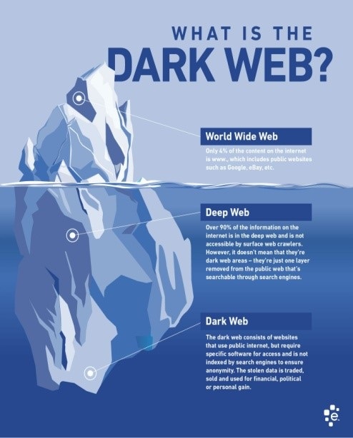 Rumors About Deep Web by Debtanu Gupta - Spark